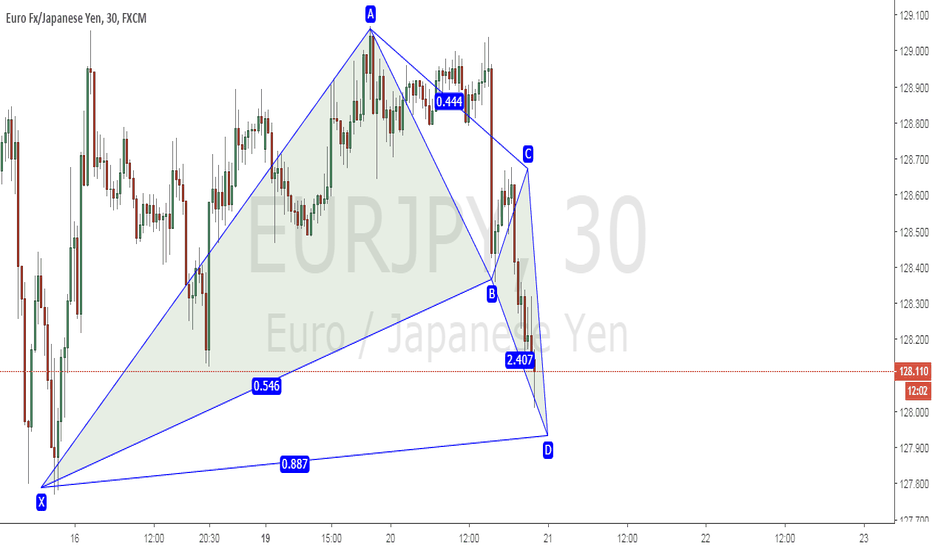 EURJPY: Bat Pattern, Long Setup