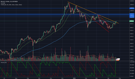 BTCUSD: Aroon Up peaked again for the first time since the ATH of 20k