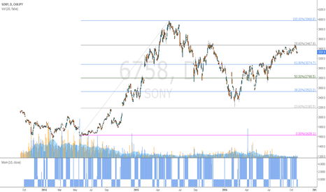 6758: It's a Sony with a n1ce pullback?=