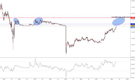 EURCHF: EUR/CHF (1W)