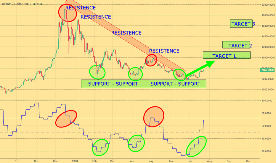 BTCUSD: Time to buy!