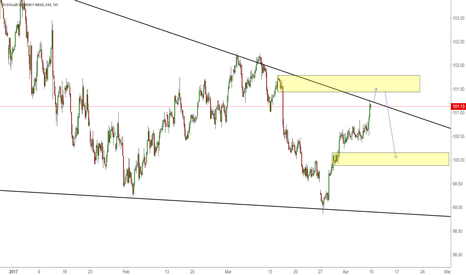 DXY: Upside limited