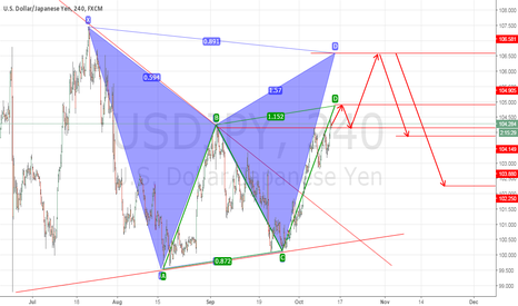 USDJPY: USDJPY 4H POTENTIAL BAT PATTERN AND AB=CD MOVE