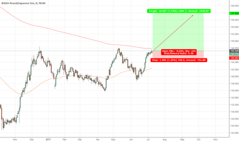 GBPJPY: GBPJPY Daily LONG