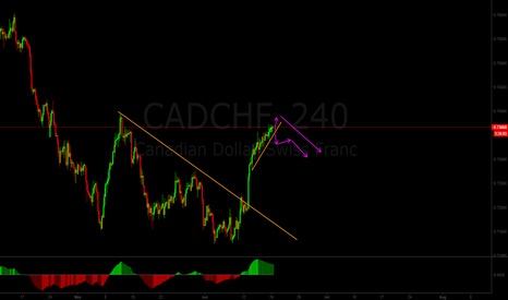 CADCHF: CADCHF is about to reverse down