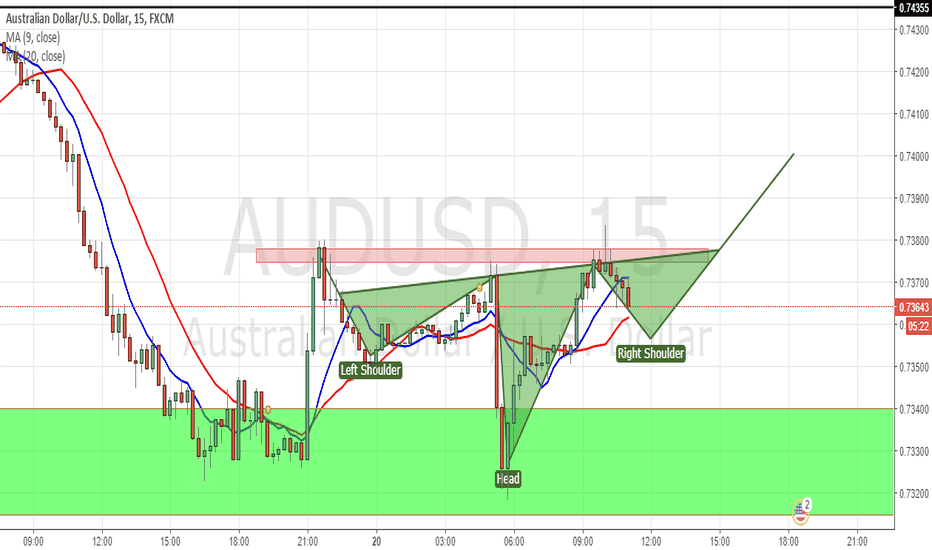 AUDUSD: Does this qualify as an inverse head and shoulders ?
