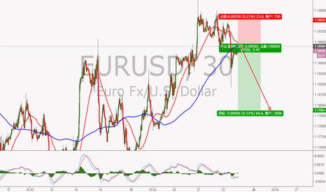 EURUSD: 欧元30分反抽
