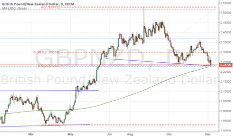 GBPNZD: GBPNZD Facing a Heavy Confluence of Technical Support
