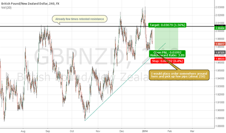 GBPNZD: GBPNZD my order placement