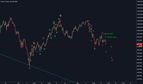BTCUSD: BTC/USD short than long