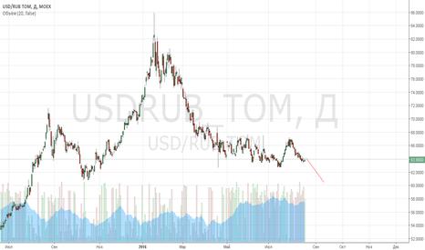 USDRUB_TOM: пора уже выходить из боковика, среднесрок