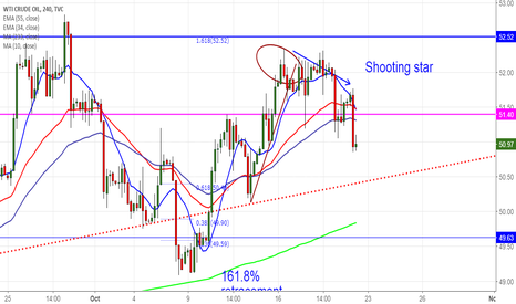 USOIL: US OIL: Target 1 achieved at $50.95 book partial profits