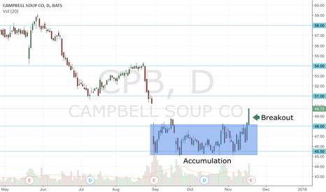 CPB: CPB Long - Breakout