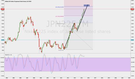 JPN225: JPN225 Possibly ABCD pattern