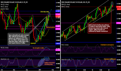 NZDUSD: NZD/USD bears attempt for price reversal with railroad and SS