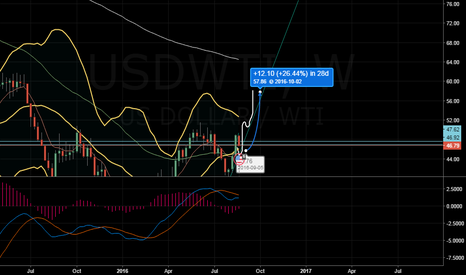 USDWTI: Crude can go up after 4 days to 60.