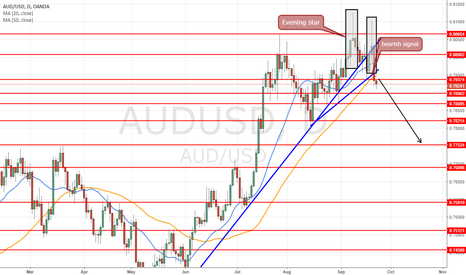 AUDUSD: swing trade ..target 0.7750 go for 180pips