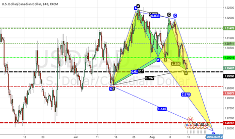 USDCAD: USDCAD Possible Formation of two Patterns - watch out