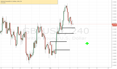 GBPUSD: Looking for a Long at one of  these levels