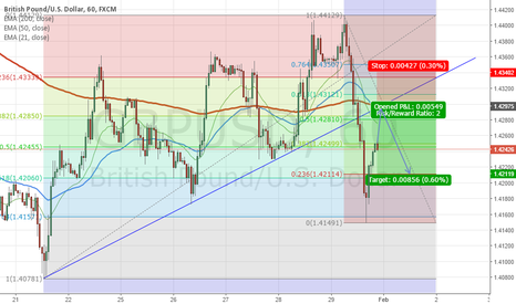 GBPUSD: Potential Short Position! GBP/USD