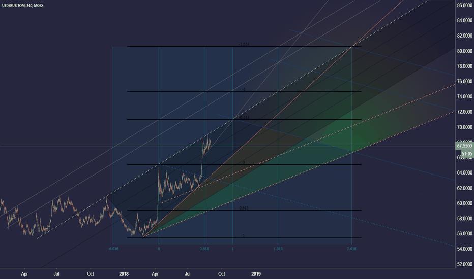 USDRUB_TOM: US Dollar / Russian Ruble (2)