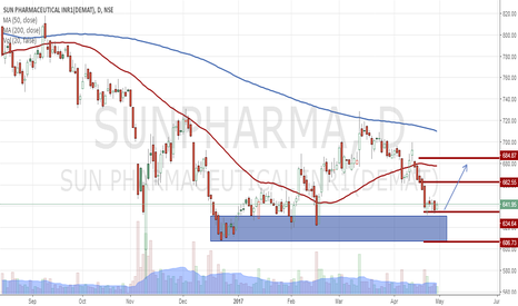 SUNPHARMA: SunPharma a Possible Move on Upside to make 30-50 points
