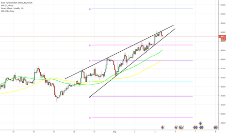 EURAUD: EUR/AUD 1H Chart: Rising Wedge