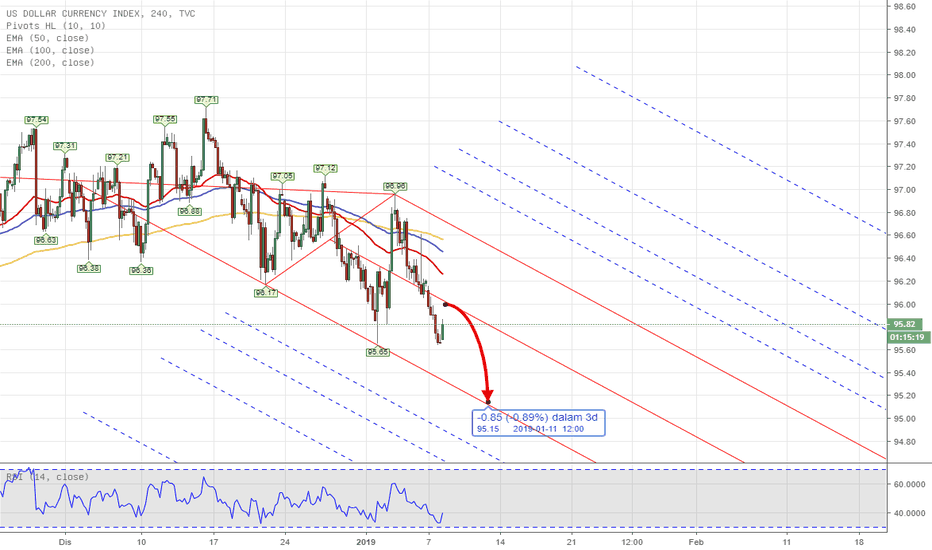 DXY: PITCHFORK - DXY US INDEX Weekly Analysis 7th - 11th Jan 2019