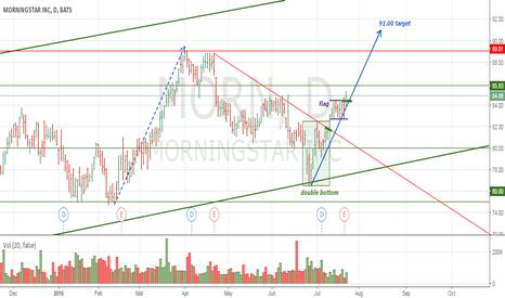 MORN: MORN: next confirmation of rising market