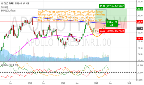 APOLLOTYRE: Long Opportunity in Apollo Tyres