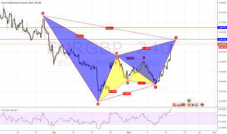 EURGBP: First bullish now bearish, how works the harmonics