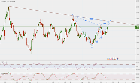 EURUSD: Gartley in completamento