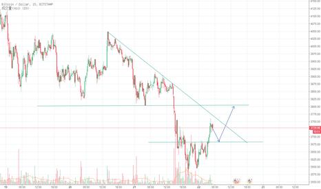BTCUSD: 比特币15分钟级别价格突破三重底,将会往上冲破阻力线