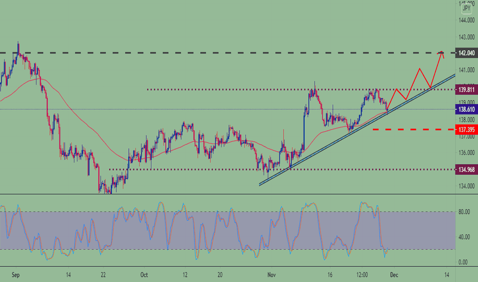 JUST A LOOK GBPJPY
