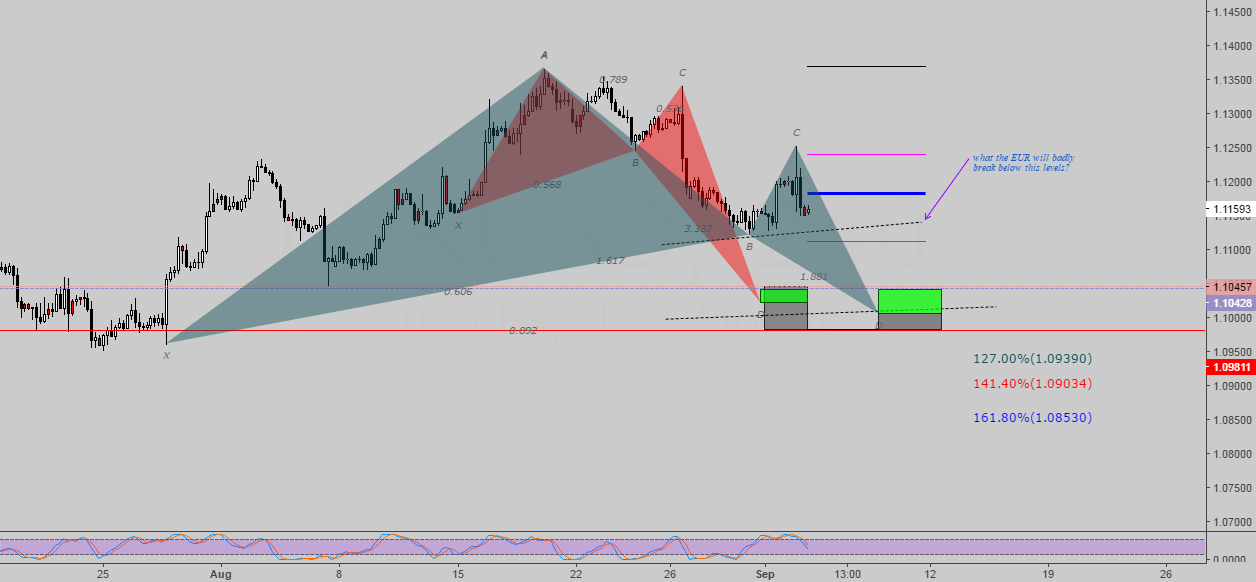 Possible Gartley Bullish (short-long setup)