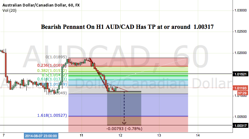SHORT AUD/CAD Bearish Pennant ;0)