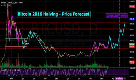 BTCUSD: Bitcoin July 2016 Halving - Price Forecast - Disbelief->Hope