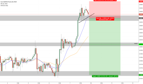 EURGBP: 4th Rejection