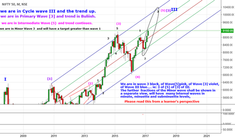 NIFTY: A General advice for my followers on Gann Price and time square
