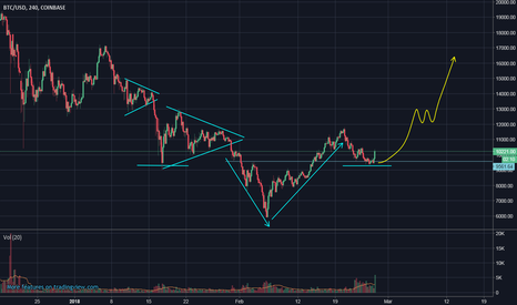 BTCUSD: BTC/USD return to upside