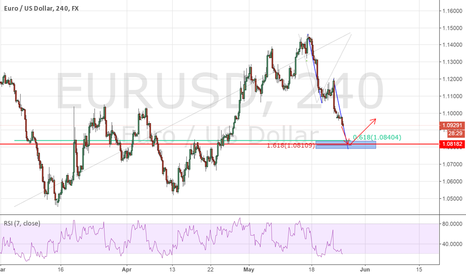 EURUSD: potential reversal area for a little long ride