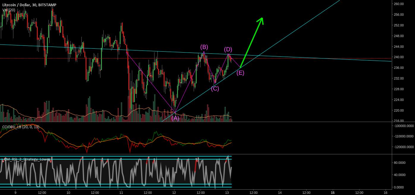 LTCUSD Bull Triangle for short term trade!