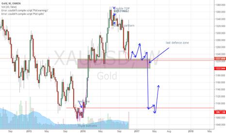 XAUUSD: what a  cheap gold again !