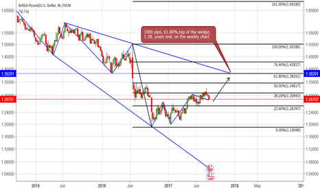 GBPUSD: GBP/USD -weekly chart- 1.38 years end