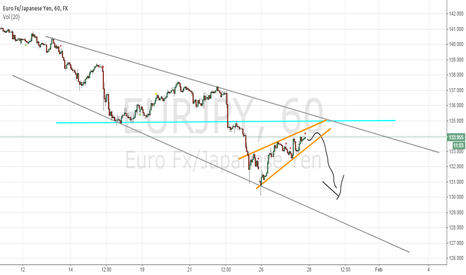 EURJPY: Continuation Flag / Wedge