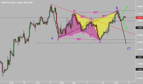 GBPUSD: short GBPUSD unless breaks the top