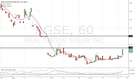 RGSE: Gap up towards .35