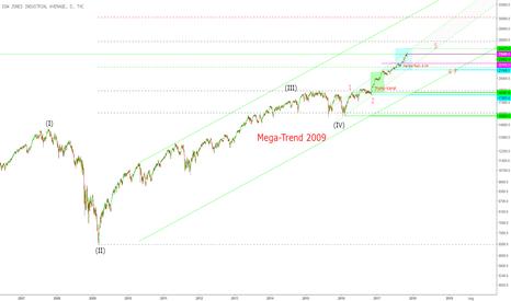DJI: Dow Jones im Big Picture