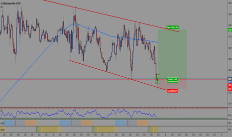 USDCAD: UC Long Scalp