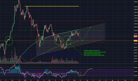 BTCUSD: BTC Come on Champ. YOU CAN DO IT!! (SHORT then LONG)